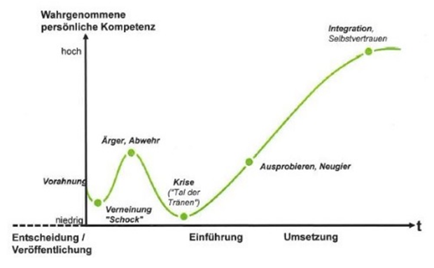 ambuzzador_case-study_omv-transformation-journey_change-curve.png